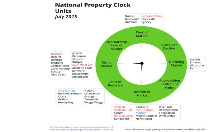 Tick Tock Property Clock – Boom or Bust (2)
